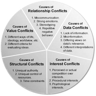 the major causes of conflict in the human society This draft paper examines the causes and consequences of conflict in africaits aim is to stimulate discussion and contribute to britain's longer term policy on tackling conflict in africa the british government would welcome any comments you may have on this paper by 30 april 2001.